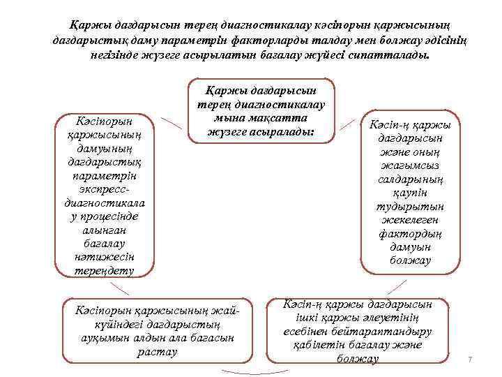 Қаржы дағдарысын терең диагностикалау кәсіпорын қаржысының дағдарыстық даму параметрін факторларды талдау мен болжау әдісінің