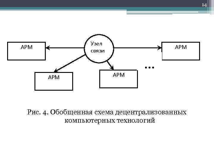 Обобщенная схема электросвязи
