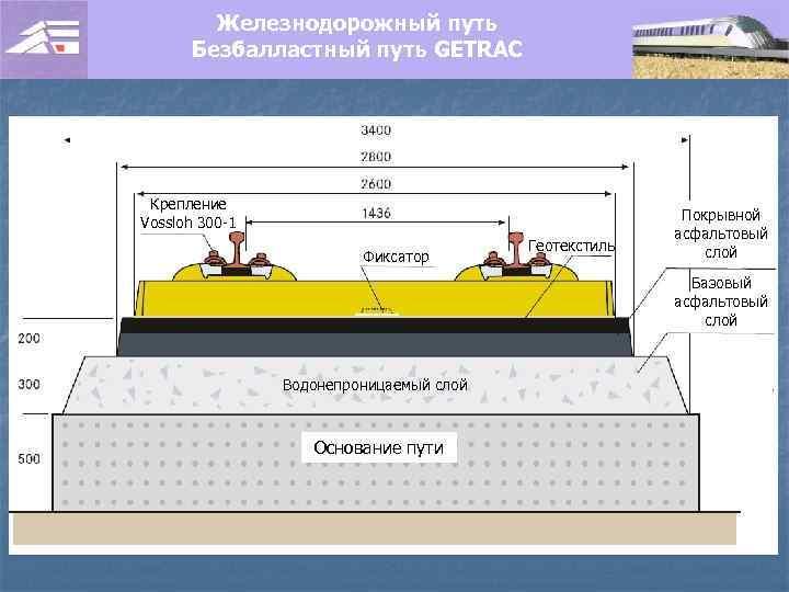 Железнодорожный путь Безбалластный путь GETRAC Крепление Vossloh 300 -1 Фиксатор Геотекстиль Покрывной асфальтовый слой