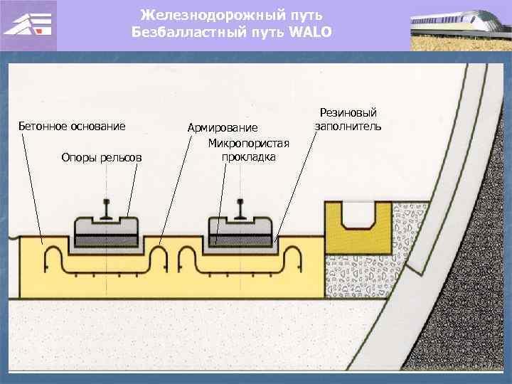Железнодорожный путь Безбалластный путь WALO Бетонное основание Опоры рельсов Армирование Микропористая прокладка Резиновый заполнитель