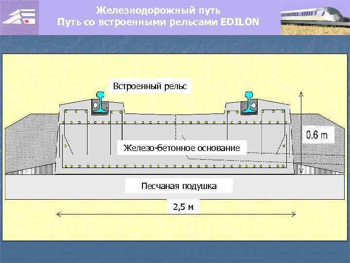 Железнодорожный путь Путь со встроенными рельсами EDILON Встроенный рельс Железо-бетонное основание Песчаная подушка 2,