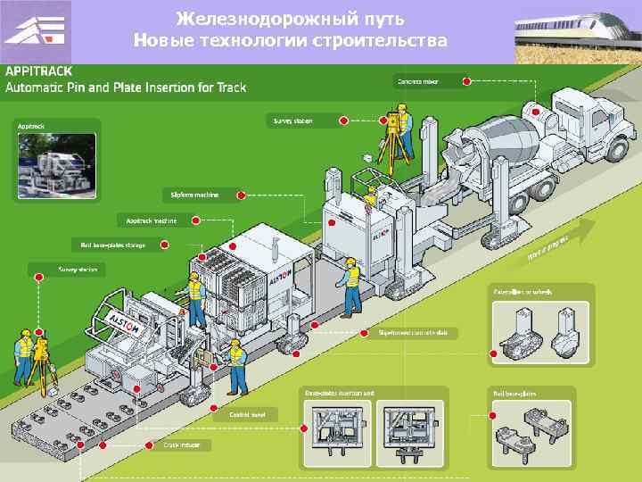 Железнодорожный путь Новые технологии строительства