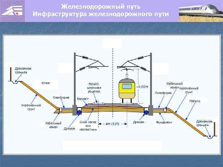 Железнодорожный путь Инфраструктура железнодорожного пути Дренажная траншея Откос Кабельный канал Укрепленный Рельсошпальная решетка Платформа