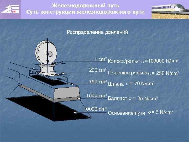 Железнодорожный путь Суть конструкции железнодорожного пути Распределение давлений 1 cm² Колесо/рельс s =100000 N/cm²