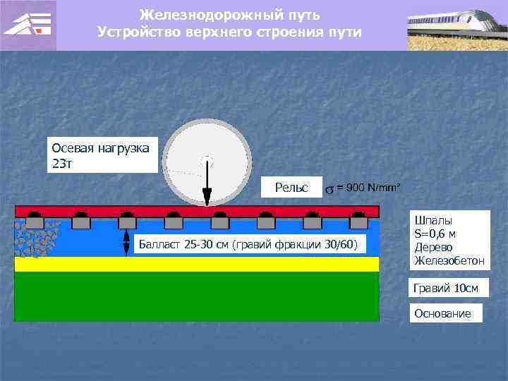 Железнодорожный путь Устройство верхнего строения пути Осевая нагрузка 23 т Рельс Балласт 25 -30