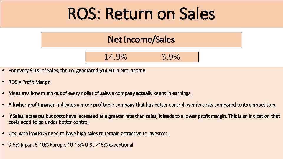 ROS: Return on Sales Net Income/Sales 14. 9% 3. 9% • For every $100