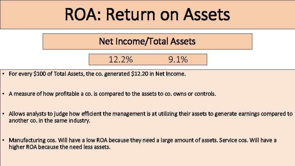 ROA: Return on Assets Net Income/Total Assets 12. 2% 9. 1% • For every