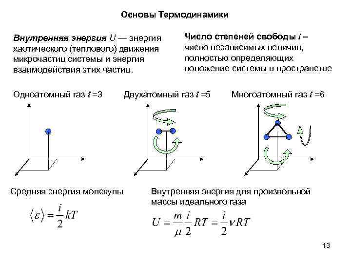 Основы Термодинамики Внутренняя энергия U — энергия хаотического (теплового) движения микрочастиц системы и энергия