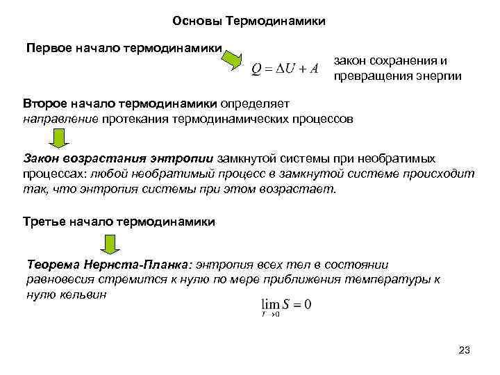 Основы Термодинамики Первое начало термодинамики закон сохранения и превращения энергии Второе начало термодинамики определяет