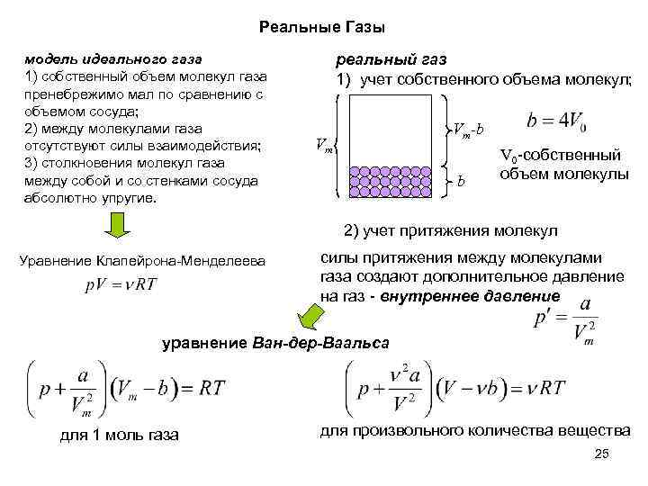 Реальные Газы модель идеального газа 1) собственный объем молекул газа пренебрежимо мал по сравнению