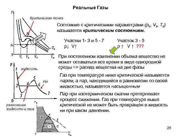 Реальные Газы Критическая точка Состояние с критическими параметрами (рk, Vk, Tk) называется критическим состоянием.