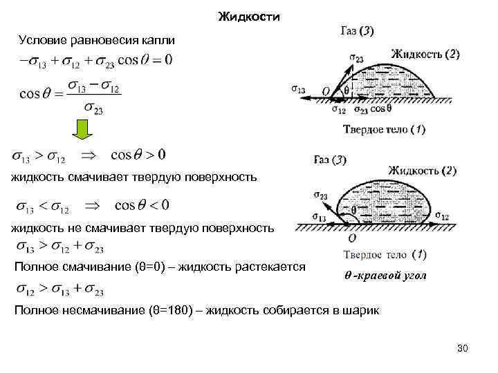 Жидкости Условие равновесия капли жидкость смачивает твердую поверхность жидкость не смачивает твердую поверхность Полное