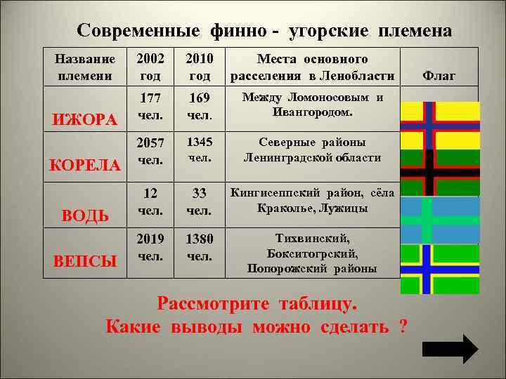 Современные финно - угорские племена Название 2002 племени год 2010 Места основного год расселения