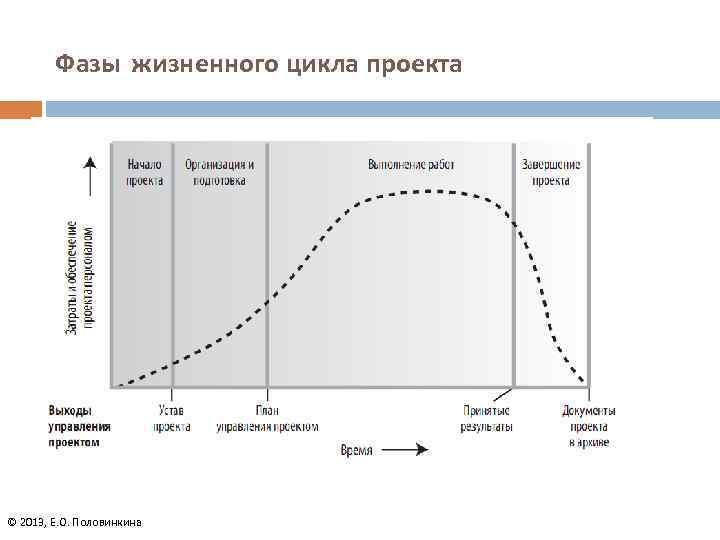 Фазы жизненного цикла проекта © 2013, Е. О. Половинкина