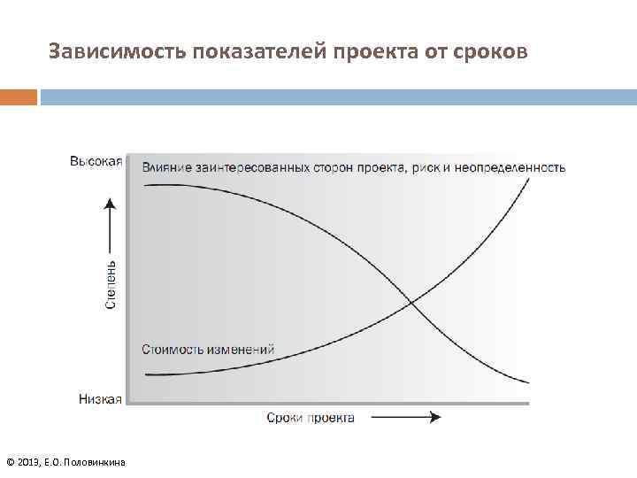 Зависимость показателей проекта от сроков © 2013, Е. О. Половинкина