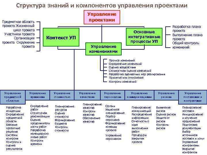Структура знаний и компонентов управления проектами Предметная область проекта Жизненный цикл проекта Участники проекта