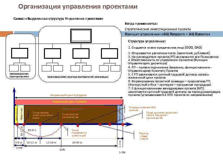 Организация управления проектами Схема: «Выделенная структура Управления проектом» Когда применяется: Стратегические инвестиционные проекты Принцип