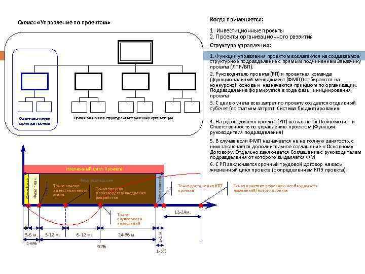 Организация управления проектами Схема: «Управление по проектам» Когда применяется: 1. Инвестиционные проекты 2. Проекты