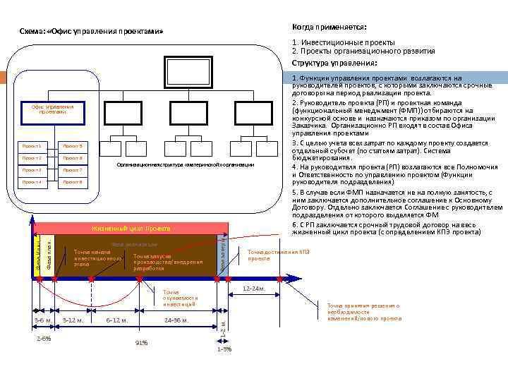 Организация управления проектами Когда применяется: Схема: «Офис управления проектами» 1. Инвестиционные проекты 2. Проекты