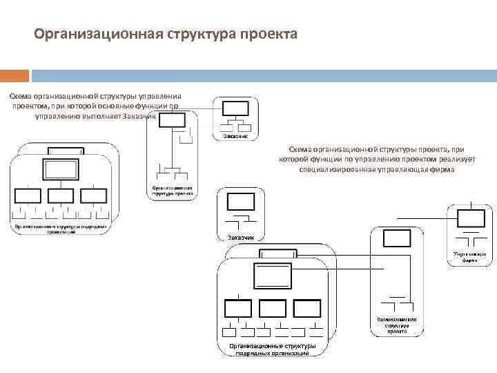 Организационная структура проекта Схема организационной структуры управления проектом, при которой основные функции по управлению