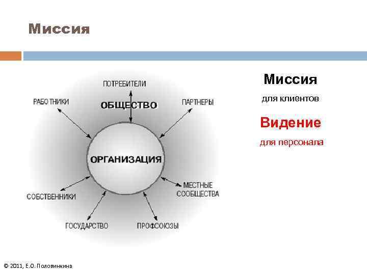Миссия для клиентов Видение для персонала © 2011, Е. О. Половинкина