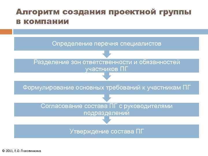 Алгоритм создания проектной группы в компании Определение перечня специалистов Разделение зон ответственности и обязанностей