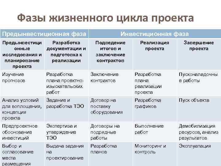 Фазы жизненного цикла проекта Предынвестиционная фаза Предынвестици онные исследования и планирование проекта Разработка документации