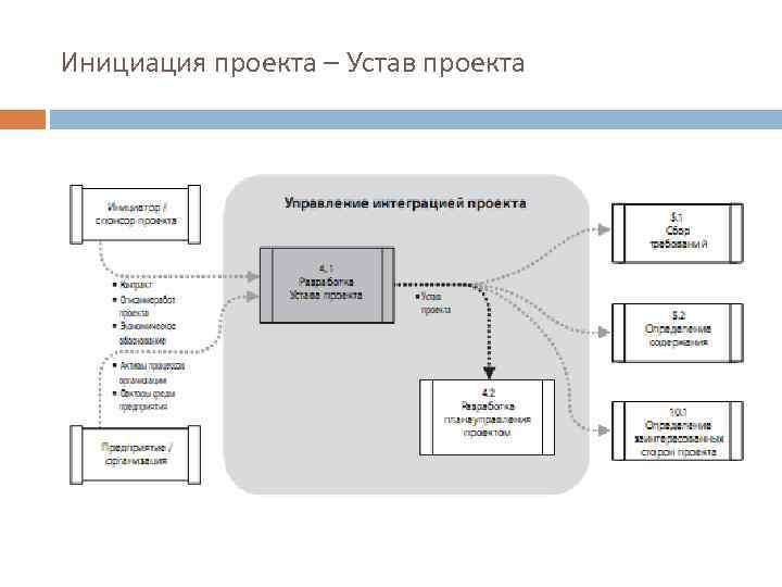 Инициация проекта – Устав проекта