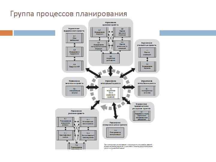 Группа процессов планирования