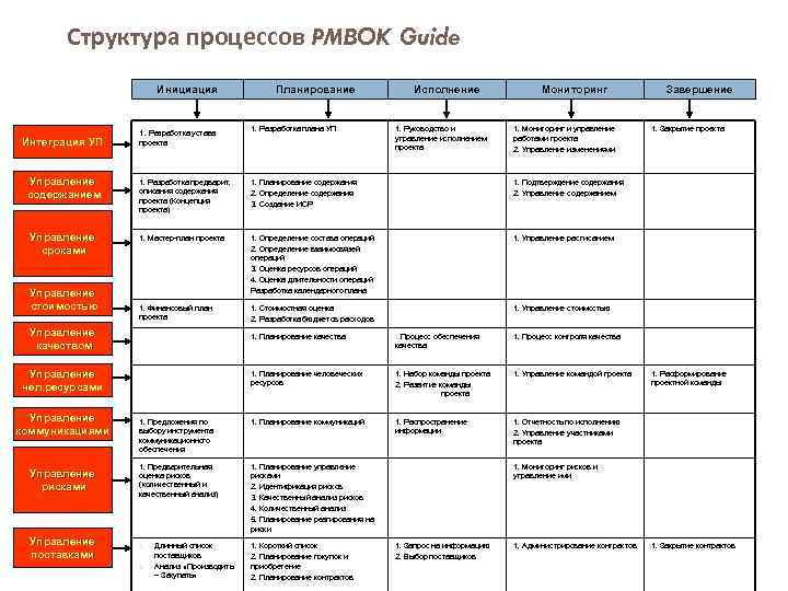 Структура процессов PMBOK Guide Инициация Интеграция УП Управление содержанием Управление сроками Управление стоимостью 1.