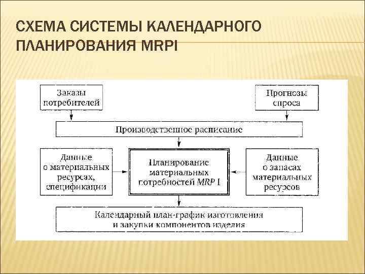 СХЕМА СИСТЕМЫ КАЛЕНДАРНОГО ПЛАНИРОВАНИЯ MRPI
