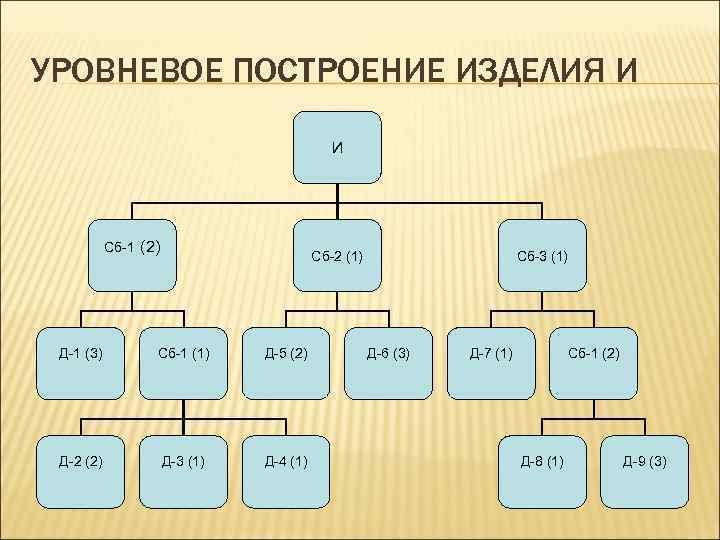 УРОВНЕВОЕ ПОСТРОЕНИЕ ИЗДЕЛИЯ И И Сб-1 (2) Сб-2 (1) Д-1 (3) Сб-1 (1) Д-5