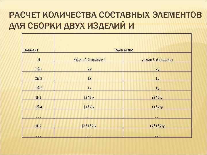 РАСЧЕТ КОЛИЧЕСТВА СОСТАВНЫХ ЭЛЕМЕНТОВ ДЛЯ СБОРКИ ДВУХ ИЗДЕЛИЙ И Элемент Количество И x (для