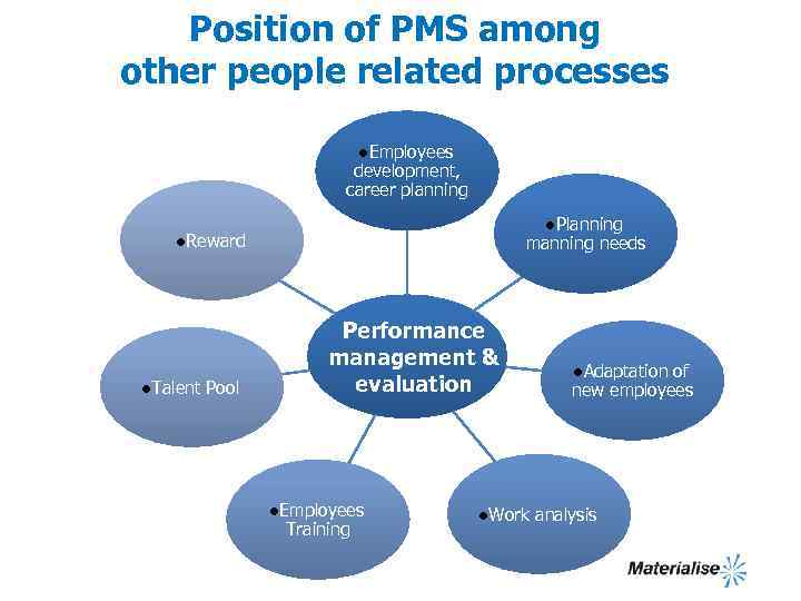 Position of PMS among other people related processes l. Employees development, career planning l.