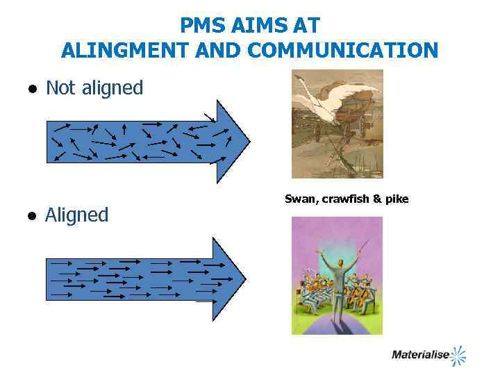 PMS AIMS AT ALINGMENT AND COMMUNICATION l l Not aligned Aligned Swan, crawfish &
