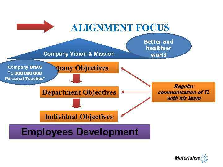 ALIGNMENT FOCUS Company Vision & Mission Better and healthier world Company Objectives Company BHAG