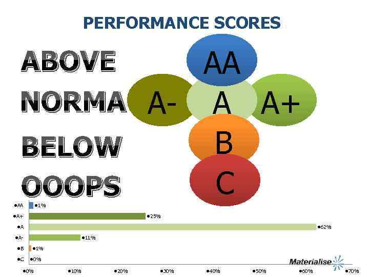PERFORMANCE SCORES ABOVE AA NORMA A- A A+ B C BELOW OOOPS l. AA