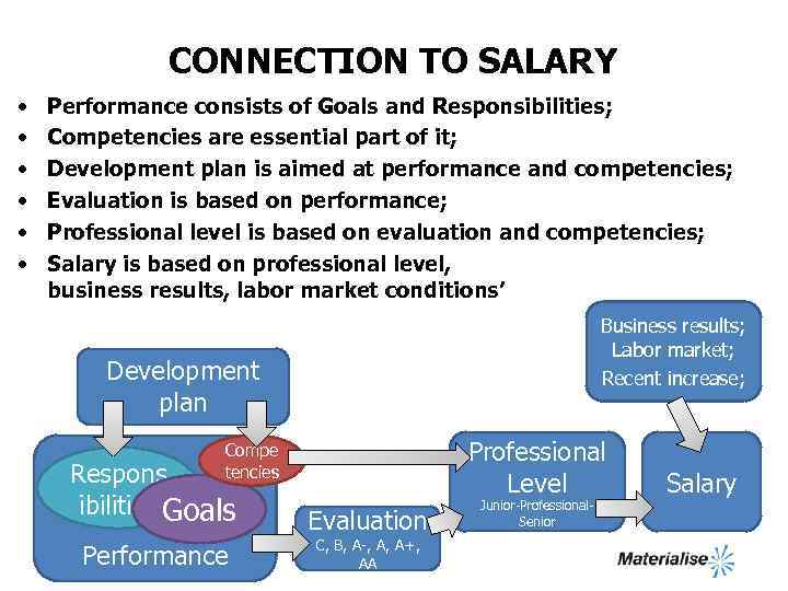 CONNECTION TO SALARY • • • Performance consists of Goals and Responsibilities; Competencies are