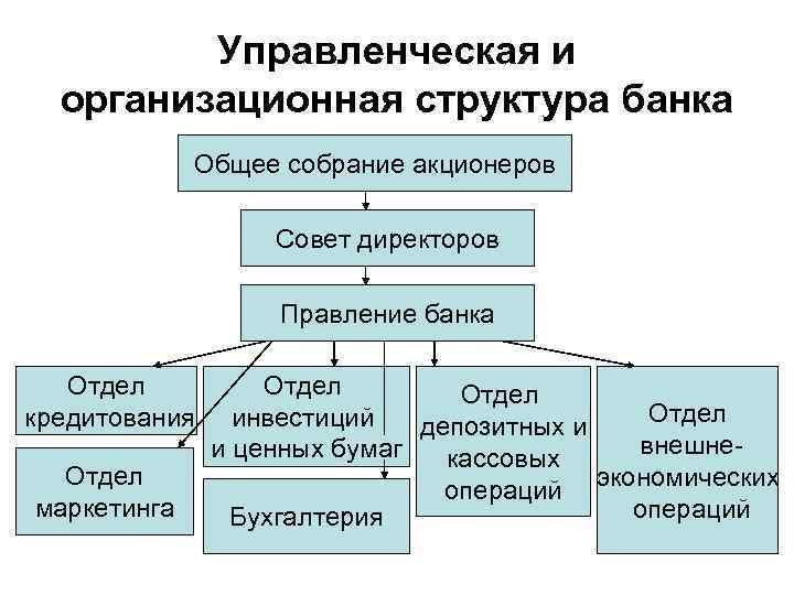 Управленческая и организационная структура банка Общее собрание акционеров Совет директоров Правление банка Отдел кредитования