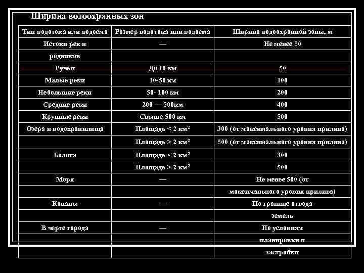Ширина водоохранных зон Тип водотока или водоема Размер водотока или водоема Ширина водоохранной зоны,