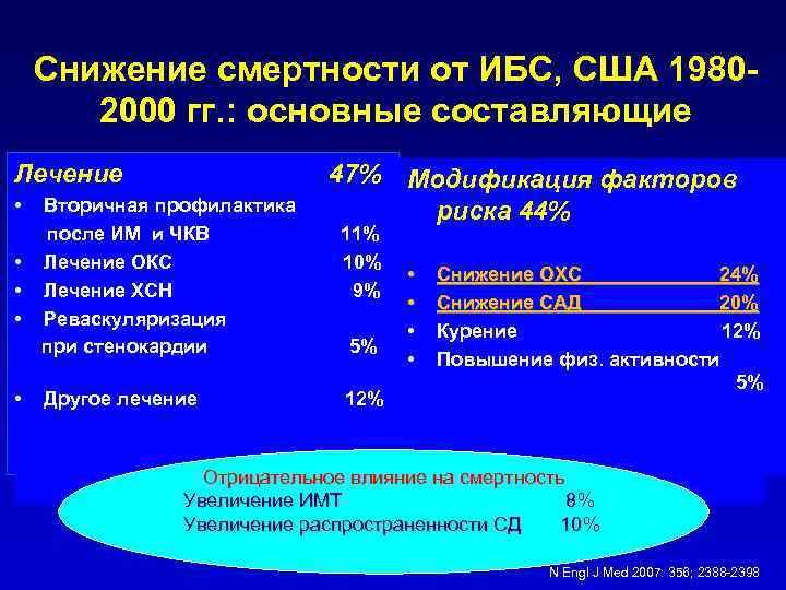 Классификация, клиника и лечение гипертонических кризов ...