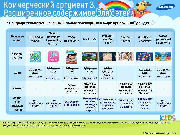 • Предварительно установлены 9 самых популярных в мире приложений для детей : Наимено