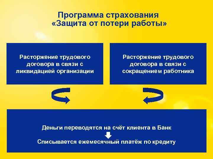 Программа страхования «Защита от потери работы» Расторжение трудового договора в связи с ликвидацией организации