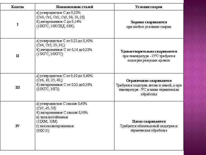 Классы Наименование сталей I а) углеродистые С до 0, 22% (Cт0, Cт1, Cт2, Cт3,