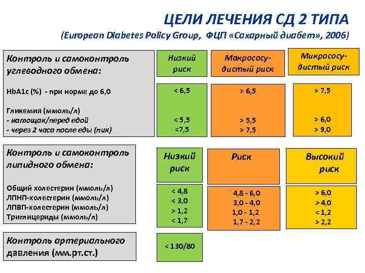 ЦЕЛИ ЛЕЧЕНИЯ СД 2 ТИПА (European Diabetes Policy Group, ФЦП «Сахарный диабет» , 2006)