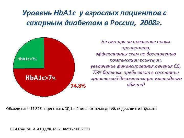 Уровень Hb. A 1 c у взрослых пациентов с сахарным диабетом в России, 2008