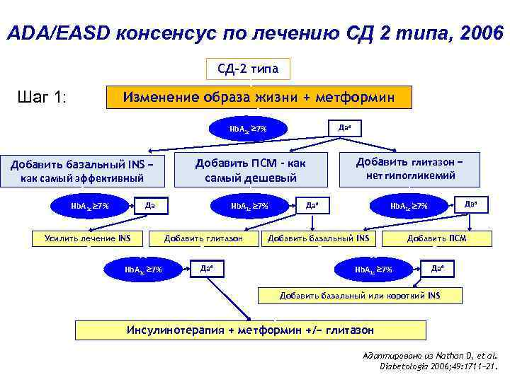 ADA/EASD консенсус по лечению СД 2 типа, 2006 СД-2 типа Шаг 1: Изменение образа