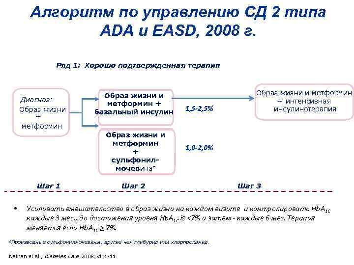 Алгоритм по управлению СД 2 типа ADA и EASD, 2008 г. Ряд 1: Хорошо