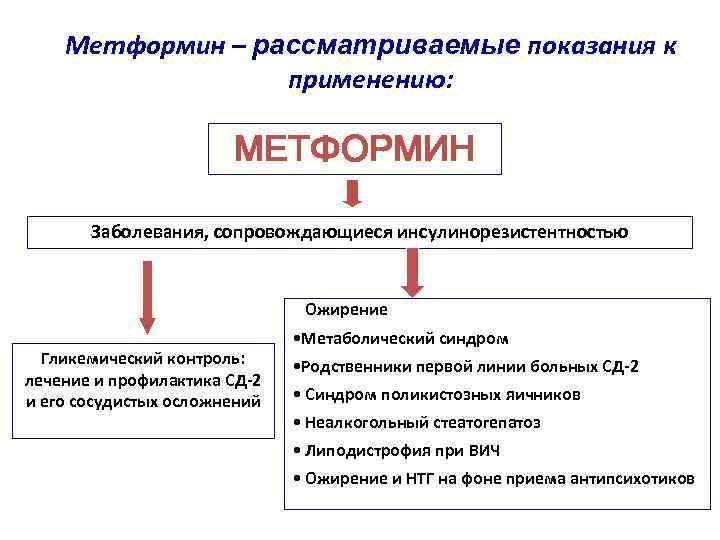 Метформин – рассматриваемые показания к применению: МЕТФОРМИН Заболевания, сопровождающиеся инсулинорезистентностью • Ожирение Гликемический контроль: