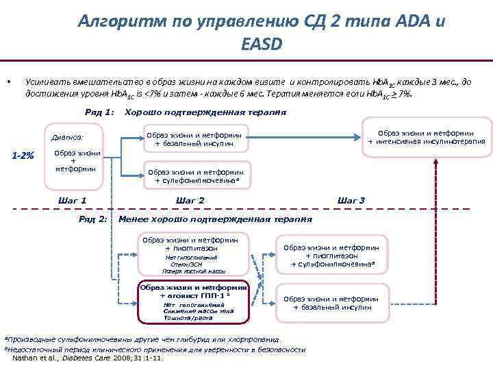 Алгоритм по управлению СД 2 типа ADA и EASD • Усиливать вмешательство в образ